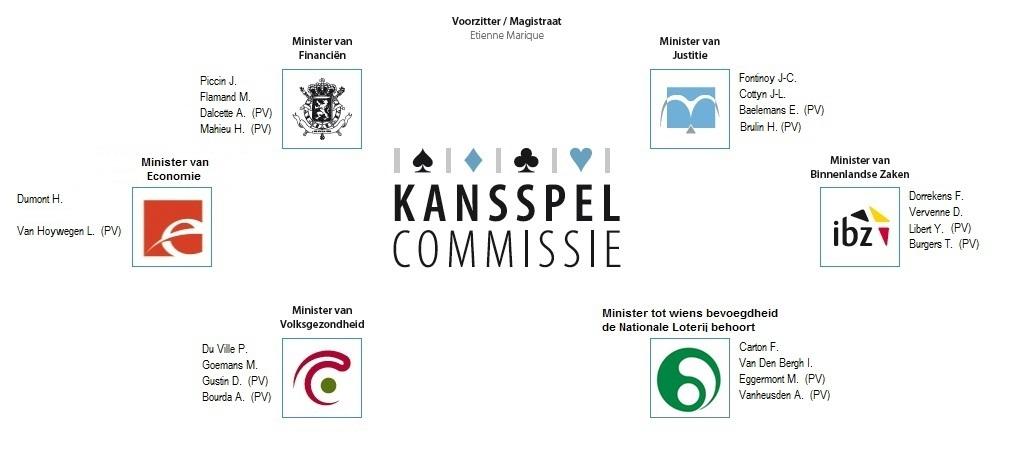 Samenstelling Kansspelcommissie